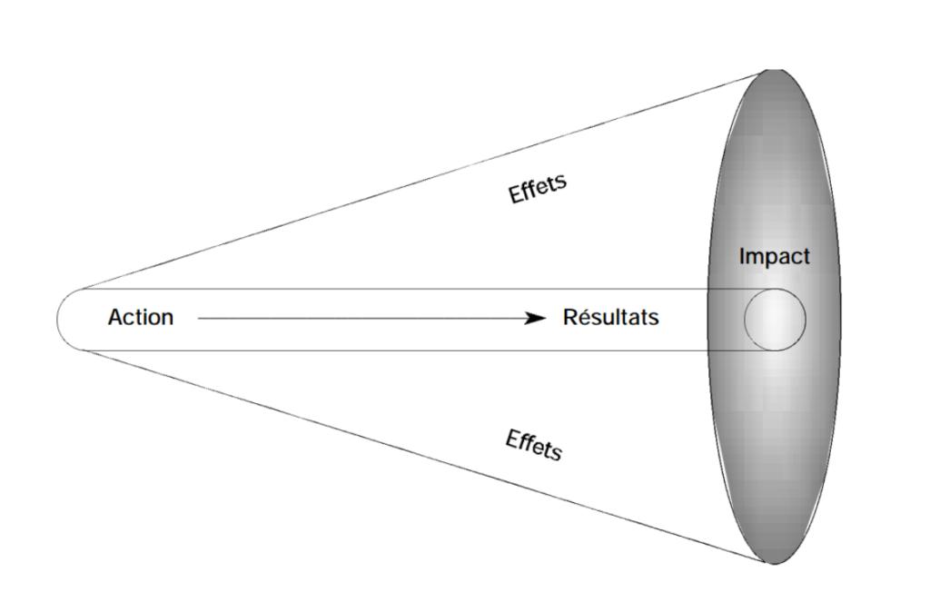 évaluation d'impact, effets, résulats