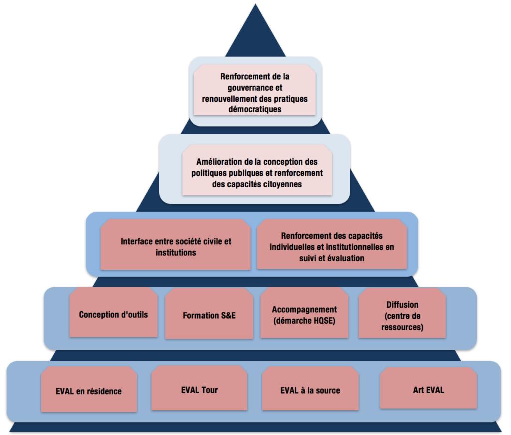 stratégie centre de ressources EVAL.FR