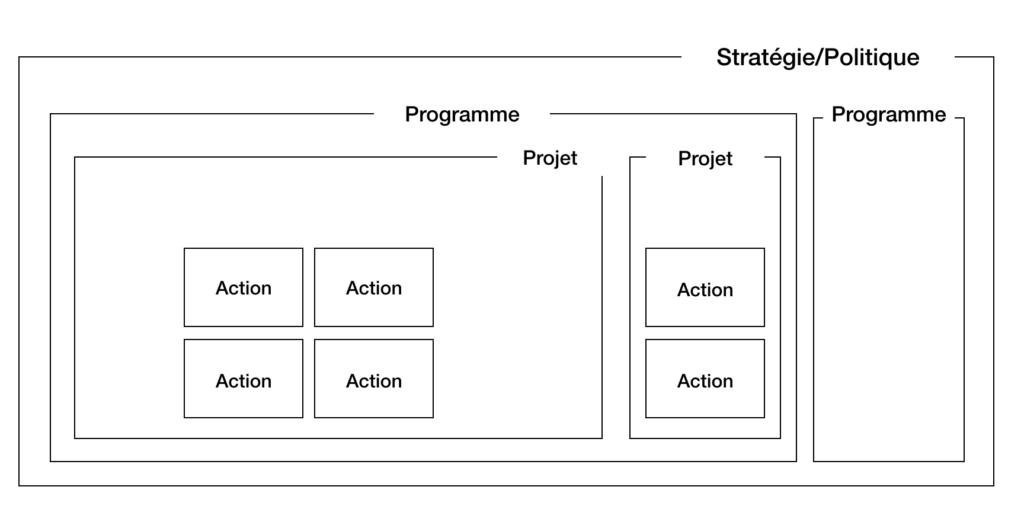 Evaluation de l'action, de projet, de programme, de politique publique