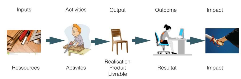 Présentation d'une chaine de résultats basique