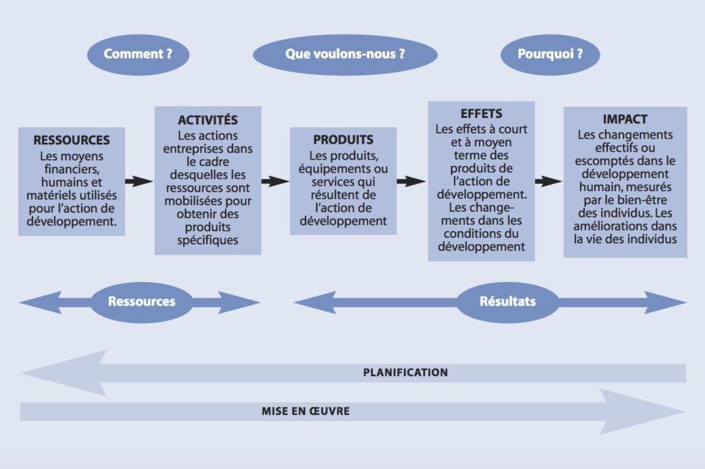 Présentation d'une chaine de résultats PNUD