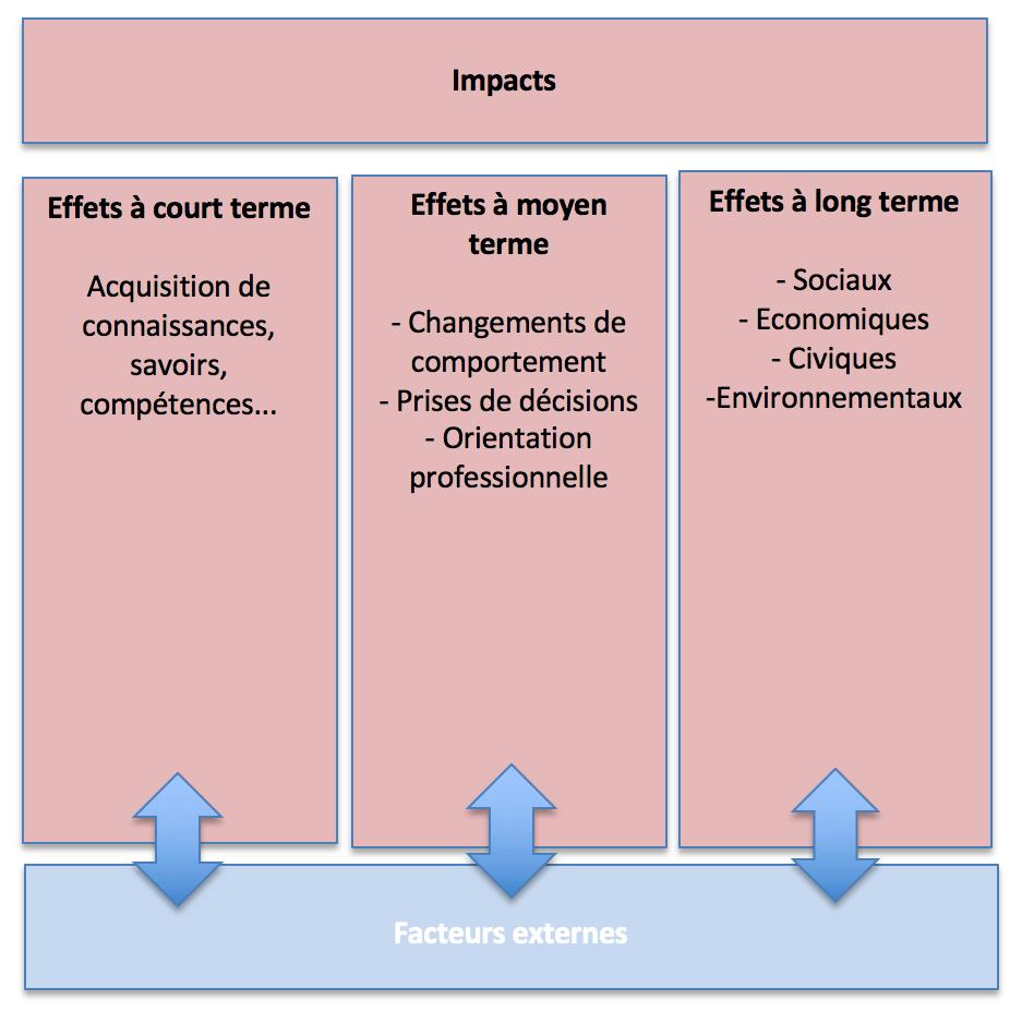 3ème partie du modèle logique (3 colonnes de droite) : les effets à court, moyen et long termes