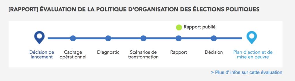 évaluation www.eval.fr SGMAP