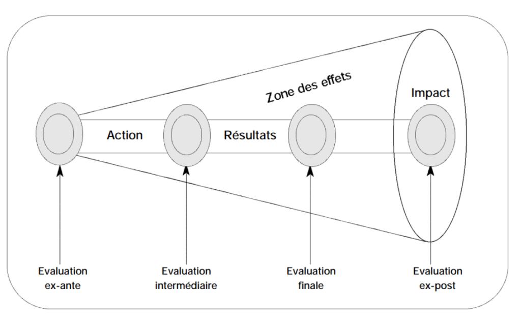 zone des effets zone de l'impact évaluation
